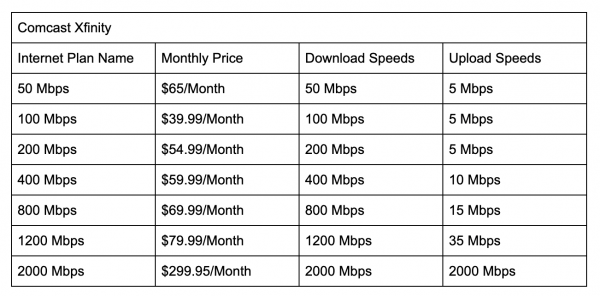 Top 10 Internet Providers In 2021