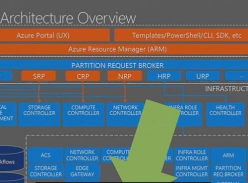 Microsoft Azure & Qualcomm Make Killer Cloud Partnership, To Put An End To Intel's Server Dominance