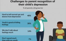 Barriers to Recognizing Depression