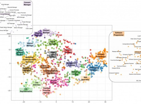 Unveiling a new map that reveals the hidden personalities of jobs