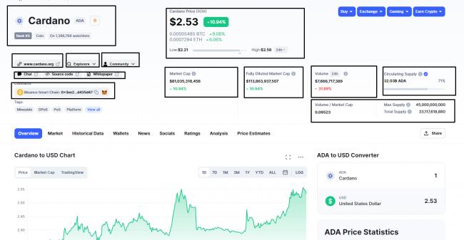 A Guide to Coinmarketcap.com: How to Use Coinmarketcap